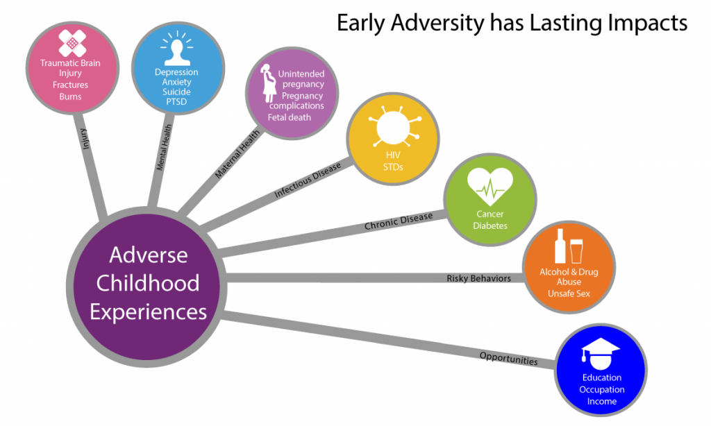 Adverse Childhood Experiences Consequences